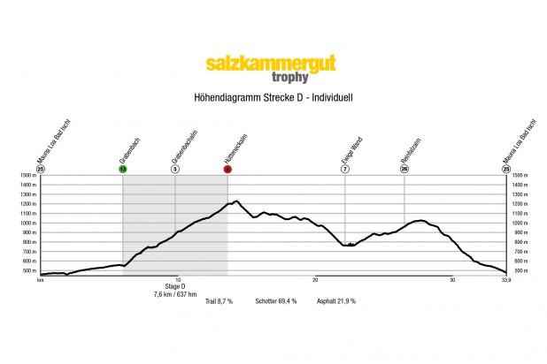 Höhendiagramm Strecke D 2021